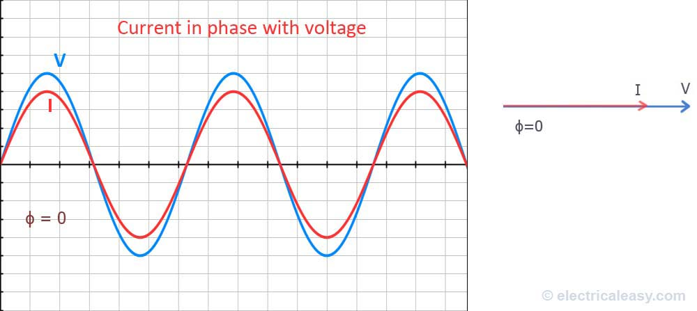 relationship between phase angle and power factor show