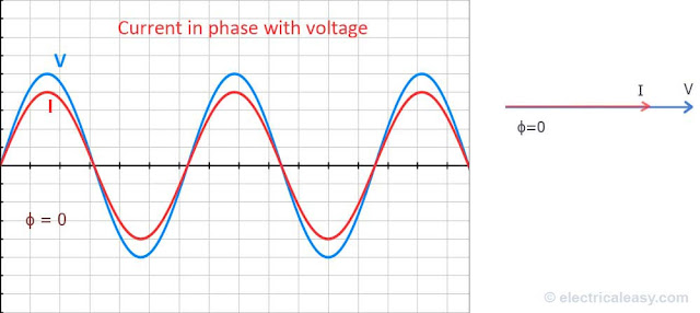 unity power factor - voltage current wave and phasor angle