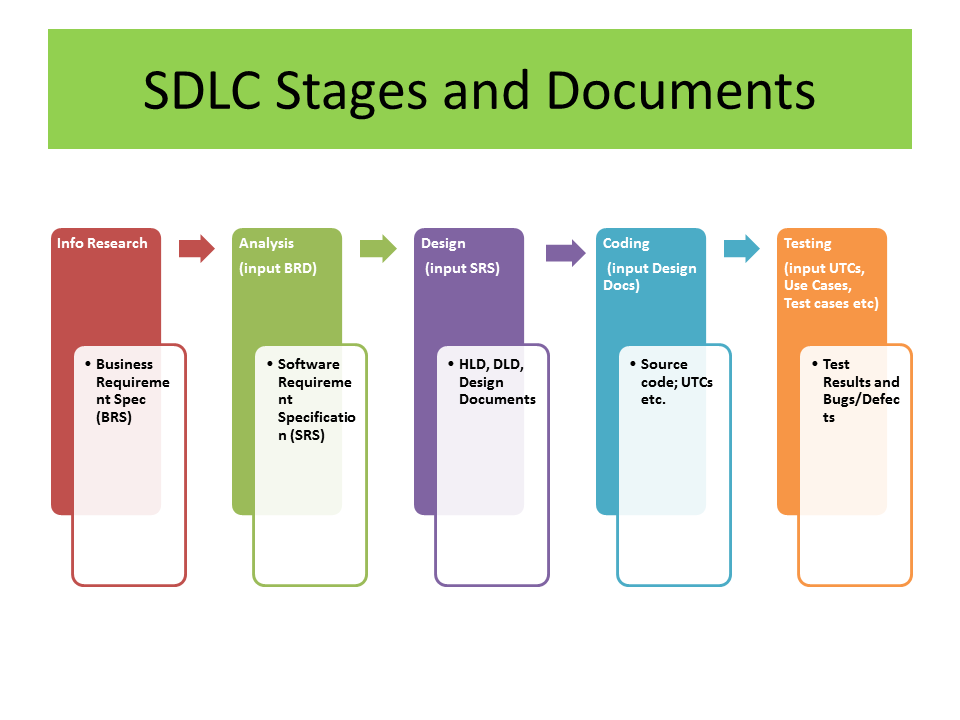 sdlc methodology The software development life cycle (sdlc) is a framework defining tasks performed at each step in the software development process sdlc is a structure followed by a development team within the software organization.