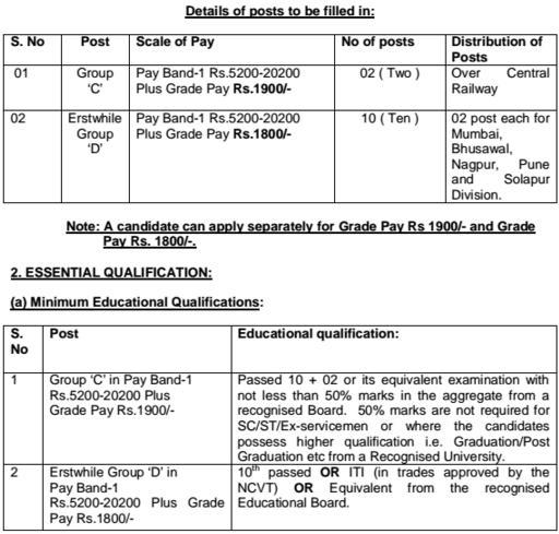 Central Railway Employment Notice No. 02/2015
