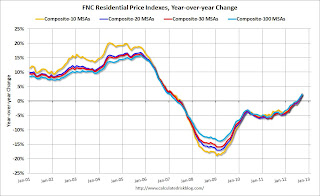 FNC: Residential Property Values increased 3.7% year-over-year in October
