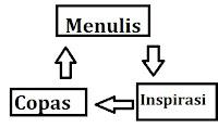 Problema seorang blogger : Menulis, Inspirasi, dan Copas