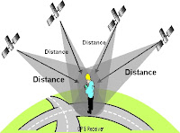 Pengertian GPS (Global Positioning System)