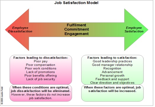 impact of job satisfaction on employees essay Organisation is depend on the level of satisfaction of employees and work  environment is  environment or culture effects not only the performance of  employee.