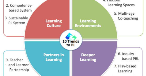 10 Trends to Personalize Learning in 2015