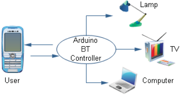 Home control system by using voice recognition via zigbee