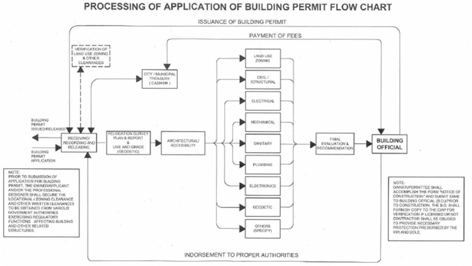 Building a house in the philippines necessary documents for Flowchart for building a house