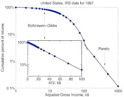 Income Curve