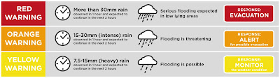 PAGASA Rainfall Warning System color codes