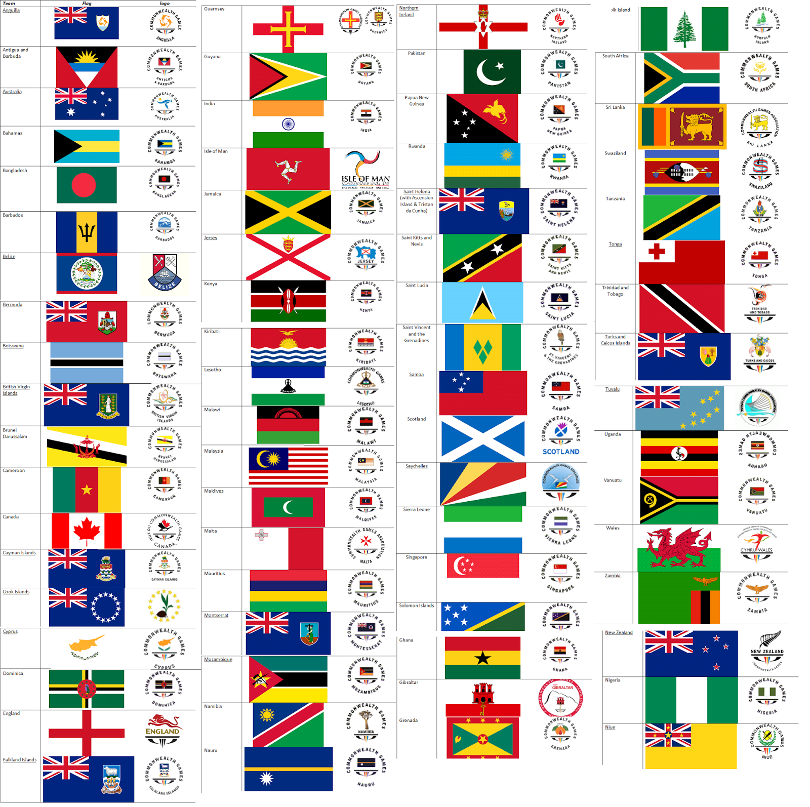 commonwealth games list of countries