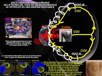 Petroleo es un ciclo
