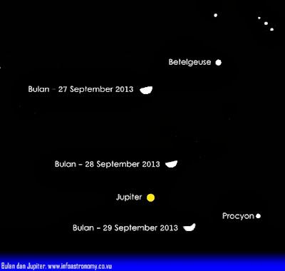 Bulan Bertemu Jupiter di Langit Tengah Malam
