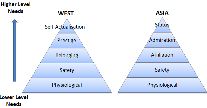 comparing maslow Free essay: comparing and contrasting maslow and murray's theories of needs organismic theorists abraham maslow and henry murray tried to define the.