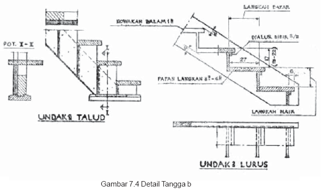 Gambar 7.4 Detail Tangga b