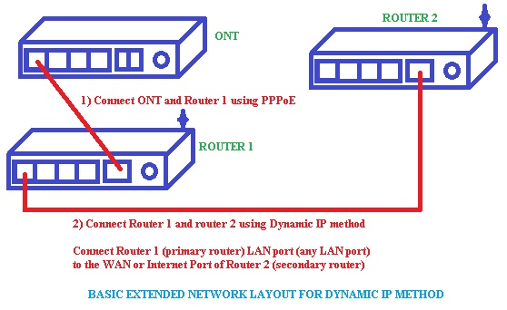 etisalat support extending wire and wireless network part  c now configure router 2