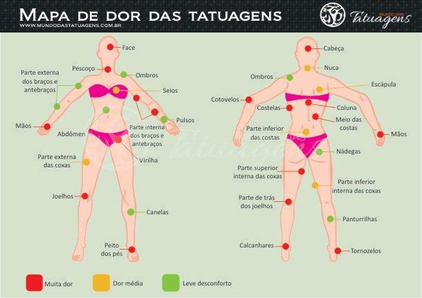 Mapa de dor das tatuagens femininas.