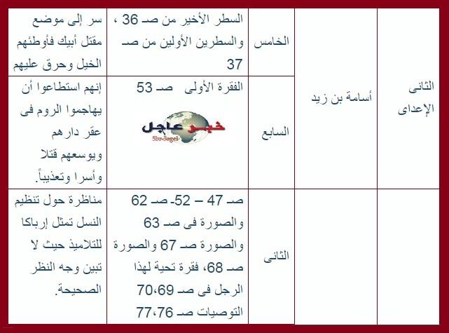 تعديلات مناهج التربية الدينية الإسلامية للمراحل المختلفة للعام الدراسى 2015 / 2016
