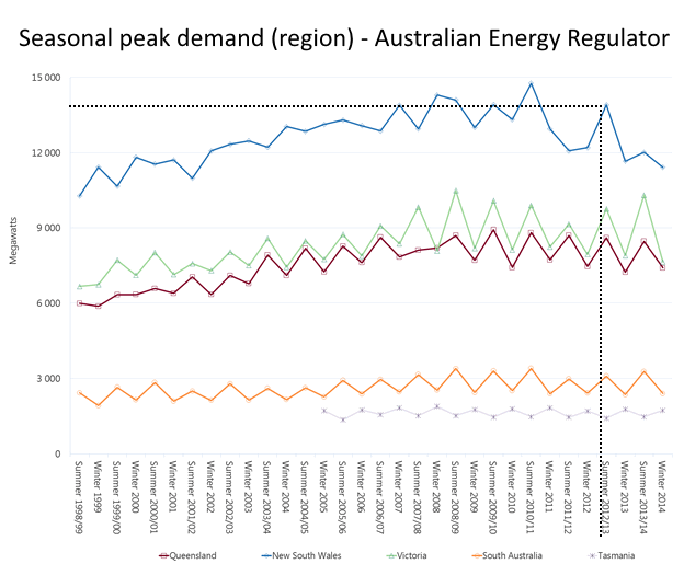 Seasonal peak electricity demand (by region)
