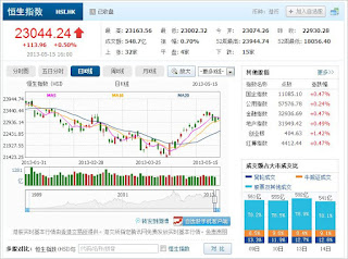 中国株コバンザメ投資 香港ハンセン指数20130515