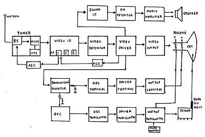 Electronics electronic basics tutorial black white tv gb2ema ccuart Image collections