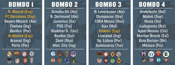Sorteo de la Fase de Grupos de la Liga de Campeones