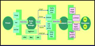 Pohon Industri Produksi Agribisnis Kado