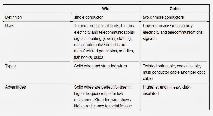 Dorable Wire And Cable Difference Festooning - Electrical Circuit ...
