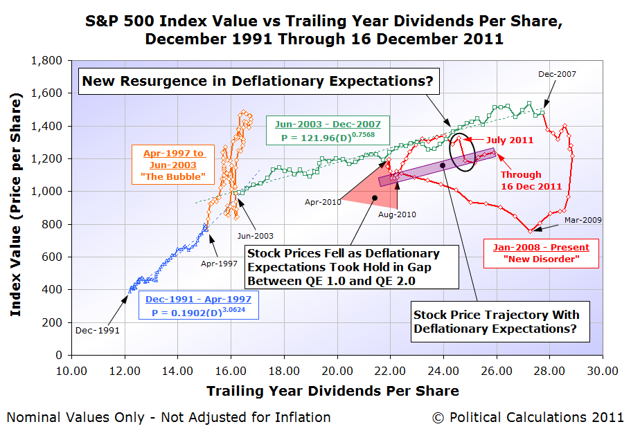S&P 500 Average Monthly Index Value vs Trailing Year Dividends per Share, December 1991 through 16 December 2011