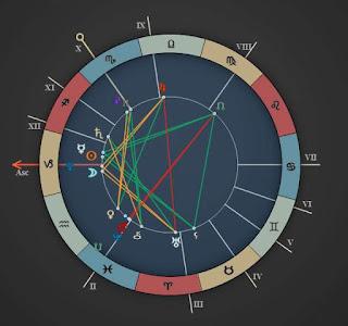 CAPRICORN December 30 2016 Horoscope Chart
