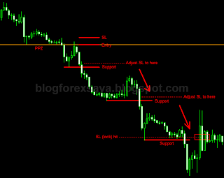 blog forex saya - lock profit (manual trailing stop)