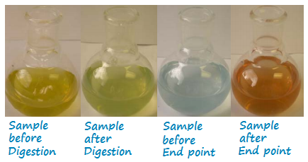 Various stages of sample during COD testing