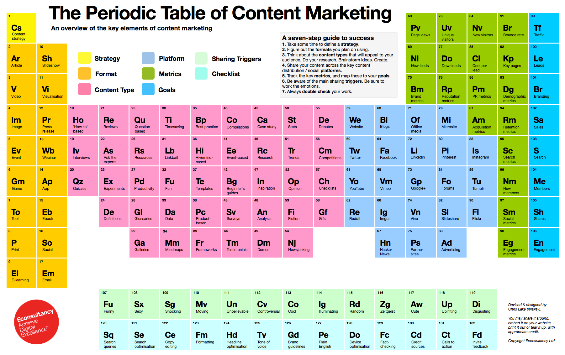 The Chemistry of Content Marketing: The Periodic Table of Content - chart