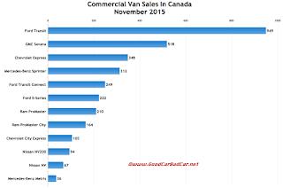 Canada commercial van sales chart November 2015
