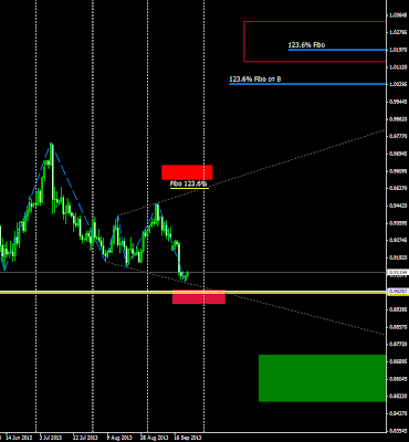 usdchf signals and forecast