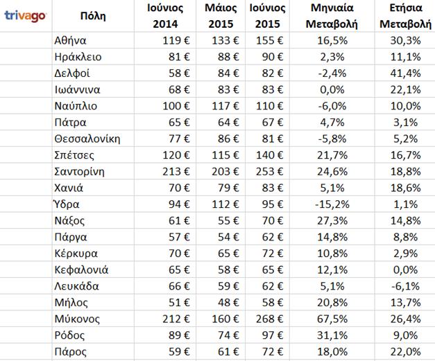 ΠΑΡΓΑ: Μικρή μεταβολή στις τιμές των Δωματίων σε σχέση με πέρσι