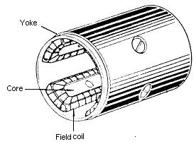 Gambar  2 Field Coil
