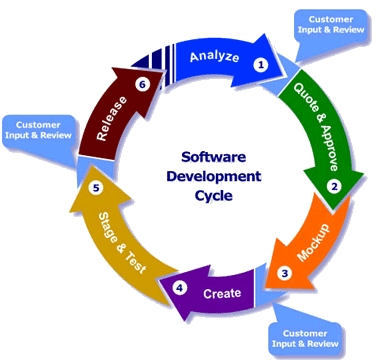 Software Development Process Flow