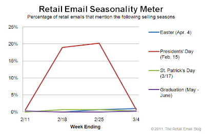 Click to view the Mar. 4, 2011 Retail Email Seasonality Meter larger