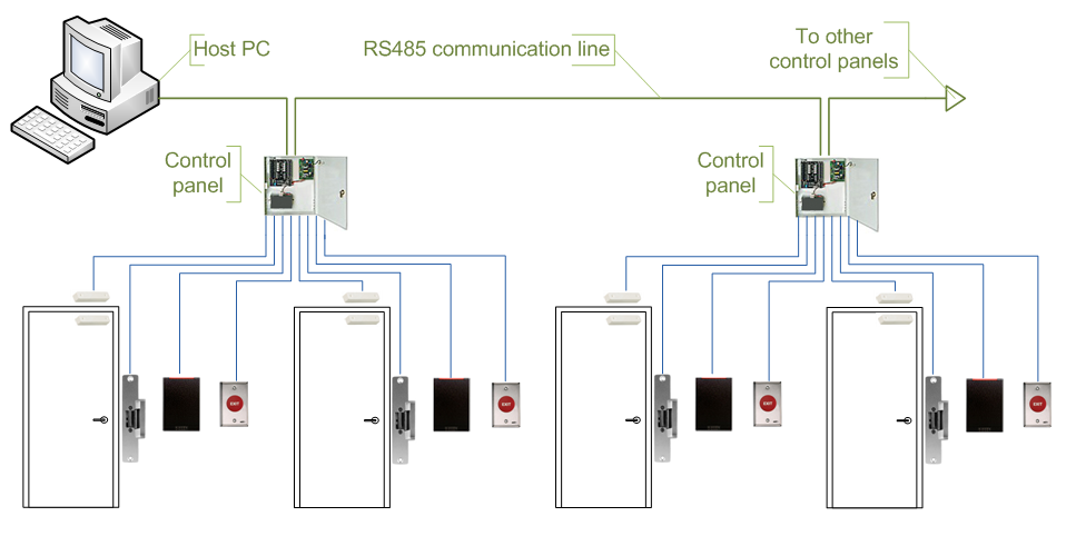Throw away your office keycards and use your ring instead – Keys Can Access Control Wiring Diagram