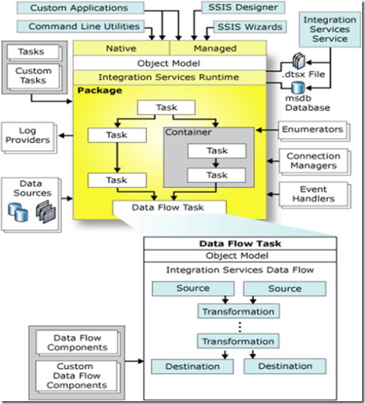 microsoft bi coach msbi architectural overview of ssis Ssas Architecture Diagram requirements for analysis services
