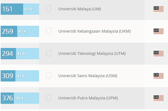Top 10 Universiti Terbaik Asia 2014/2015