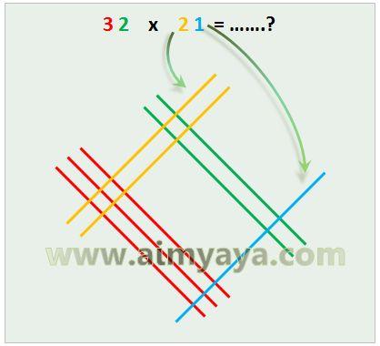 Gambar: Membuat garis puluhan dan satuan untuk bilangan  yang kedua