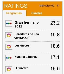 rating miercoles 2 de noviembre de 2011