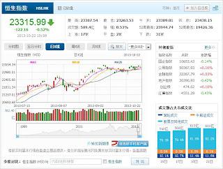 中国株コバンザメ投資 香港ハンセン指数20131022