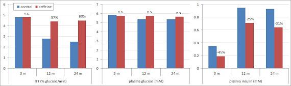 Réduction du taux de glucose en fonction d'exercices, avec ou sans caféine