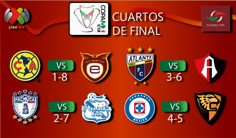 Asi se jugaran los cuartos de final copa mx clausura 2013 for Euroliga cuartos de final