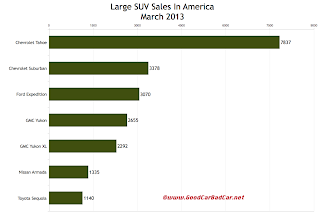 U.S. large SUV sales chart March 2013