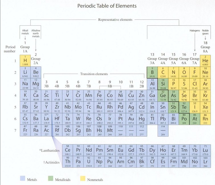 Periodic Trends Atomic Structure
