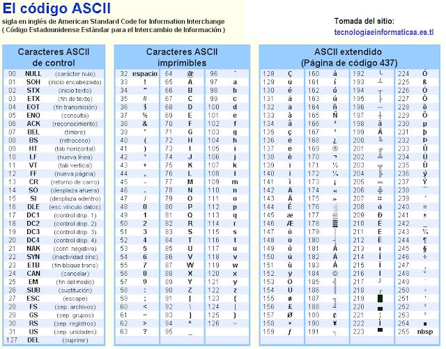 tabla-de-codigos-ascii