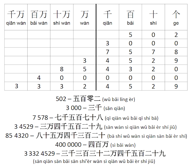 Chinese Numbers 101 - 99,999,999